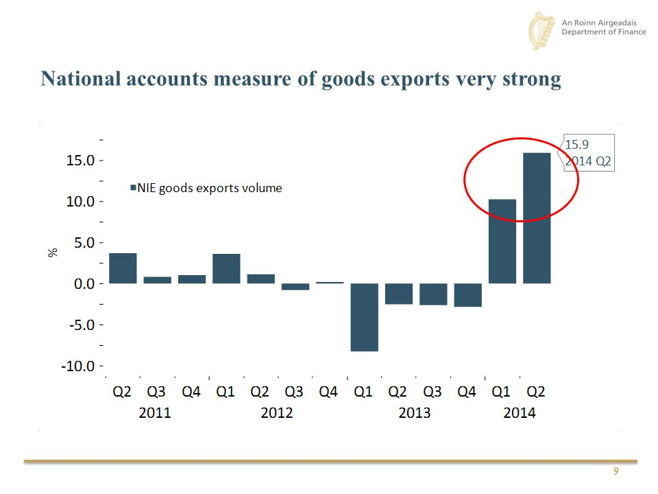 National accounts measure of goods exports very strong 9