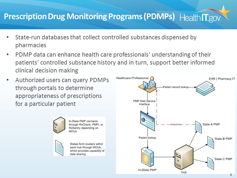 State-run databases that collect controlled substances dispensed by pharmacies PDMP data can enhance health care professionals' understanding of their