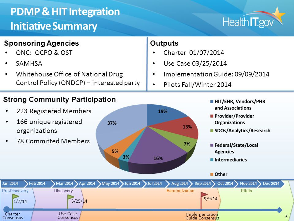 PDMP & HIT Integration Initiative Summary ONC: OCPO & OST SAMHSA Whitehouse Office of National Drug Control Policy (ONDCP) – interested party 6 Output