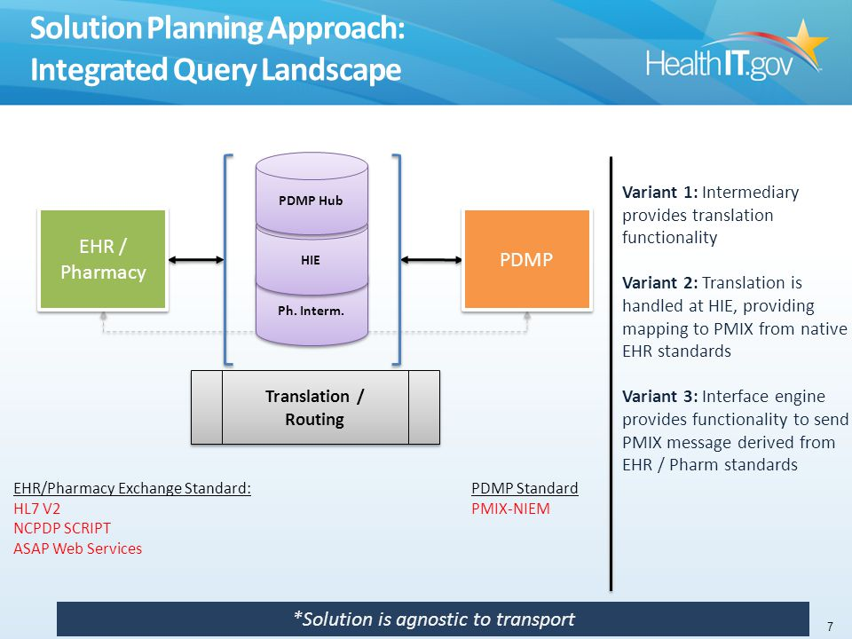 Solution Planning Approach: Integrated Query Landscape Variant 1: Intermediary provides translation functionality Variant 2: Translation is handled at HIE, providing mapping to PMIX from native EHR standards Variant 3: Interface engine provides functionality to send PMIX message derived from EHR / Pharm standards EHR / Pharmacy EHR / Pharmacy Ph.