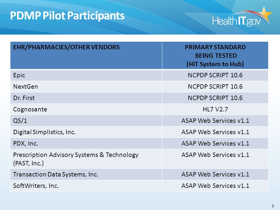 PDMP Pilot Participants EHR/PHARMACIES/OTHER VENDORSPRIMARY STANDARD BEING TESTED (HIT System to Hub) EpicNCPDP SCRIPT 10.6 NextGenNCPDP SCRIPT 10.6 Dr.