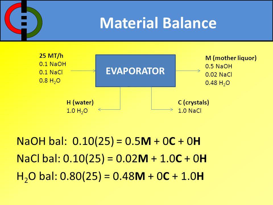 Material Balance NaOH bal: 0.10(25) = 0.5M + 0C + 0H NaCl bal: 0.10(25) = 0.02M + 1.0C + 0H H 2 O bal: 0.80(25) = 0.48M + 0C + 1.0H EVAPORATOR 25 MT/h