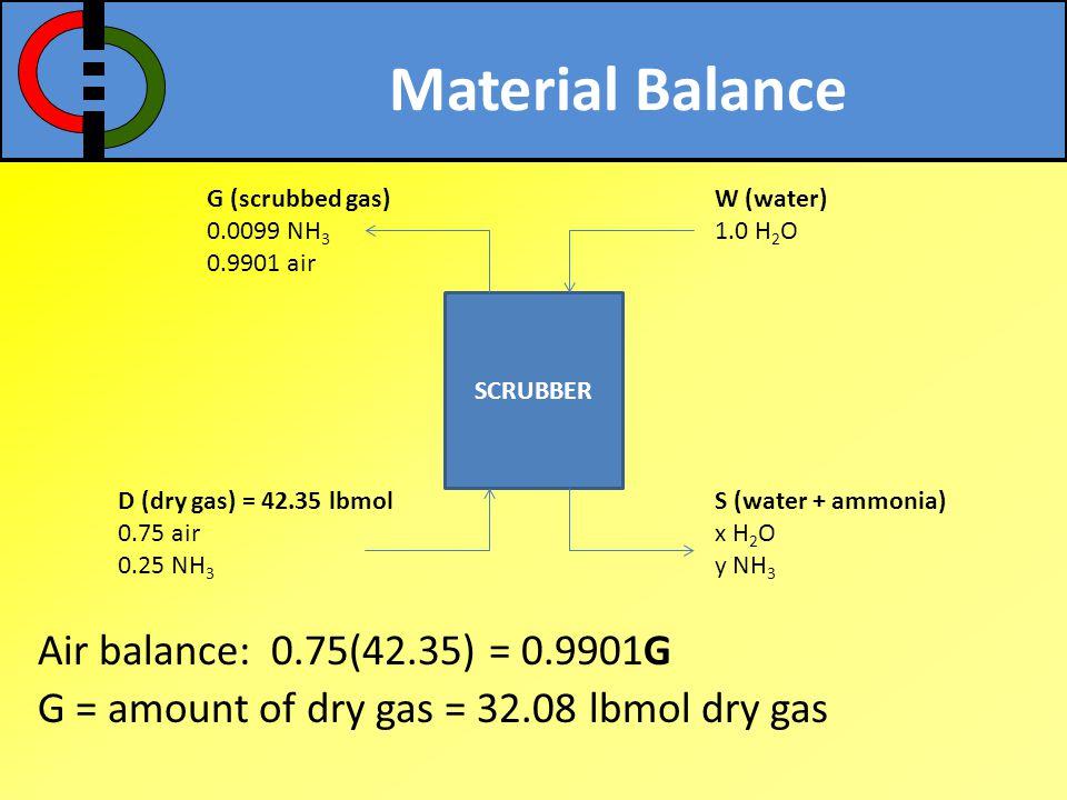 Material Balance Air balance: 0.75(42.35) = 0.9901G G = amount of dry gas = 32.08 lbmol dry gas SCRUBBER D (dry gas) = 42.35 lbmol 0.75 air 0.25 NH 3