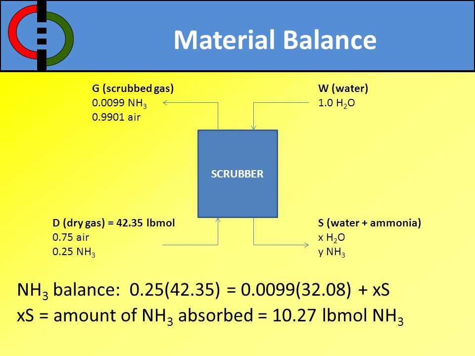 Material Balance NH 3 balance: 0.25(42.35) = 0.0099(32.08) + xS xS = amount of NH 3 absorbed = 10.27 lbmol NH 3 SCRUBBER D (dry gas) = 42.35 lbmol 0.7