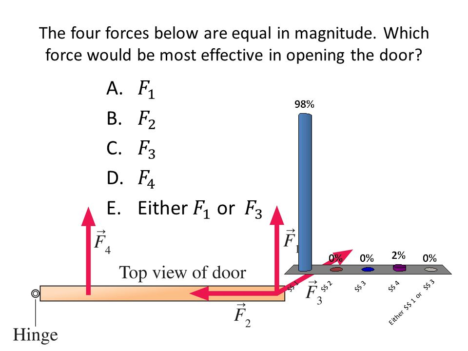 The four forces below are equal in magnitude. Which force would be most effective in opening the door?