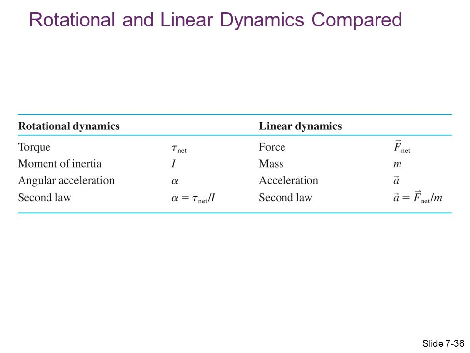 Rotational and Linear Dynamics Compared Slide 7-36