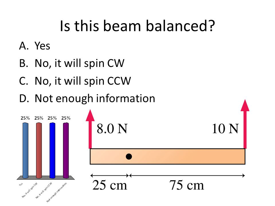 Is this beam balanced? A.Yes B.No, it will spin CW C.No, it will spin CCW D.Not enough information