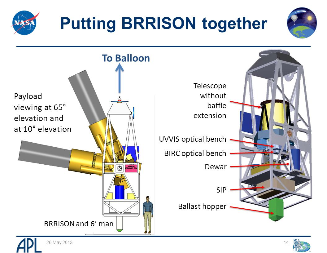 14 Putting BRRISON together 26 May 2013 To Balloon Payload viewing at 65° elevation and at 10° elevation Telescope without baffle extension UVVIS optical bench BIRC optical bench Dewar Ballast hopper SIP BRRISON and 6' man