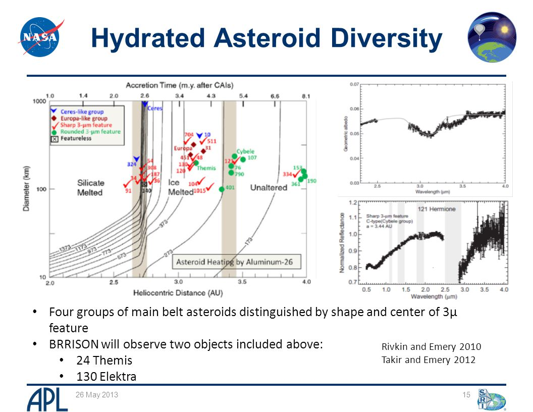Four groups of main belt asteroids distinguished by shape and center of 3µ feature BRRISON will observe two objects included above: 24 Themis 130 Elektra 15 Hydrated Asteroid Diversity 26 May 2013 Rivkin and Emery 2010 Takir and Emery 2012