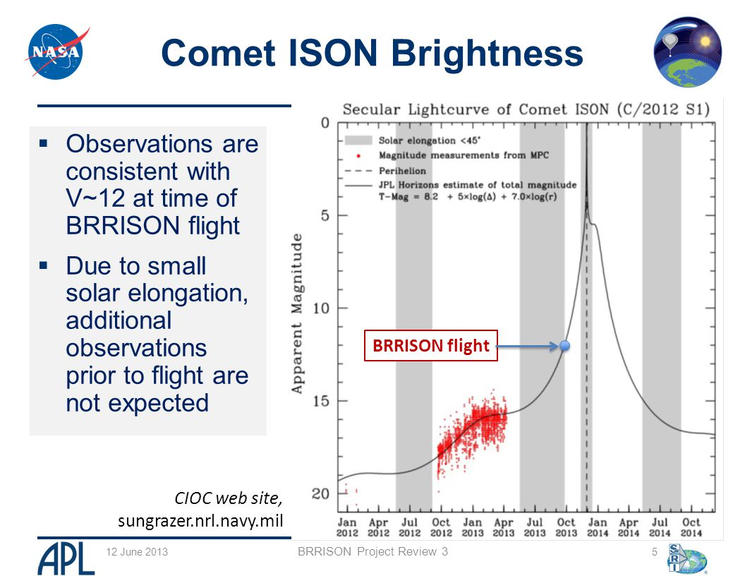  BRRISON = Balloon Rapid Response for the comet ISON  Goal is to observe the comet ISON from a balloon platform  Leverages the balloon study concepts  Coordinate the science measurements with the greater scientific community, including ground and space observations  12 months from comet discovery to mission  NASA Planetary Science Division Mission  NASA GRC (Program Management)  JHU/APL (Gondola, IR Camera)  SwRI (UVVis Imager) 5 Jun 2013 6 What is BRRISON?