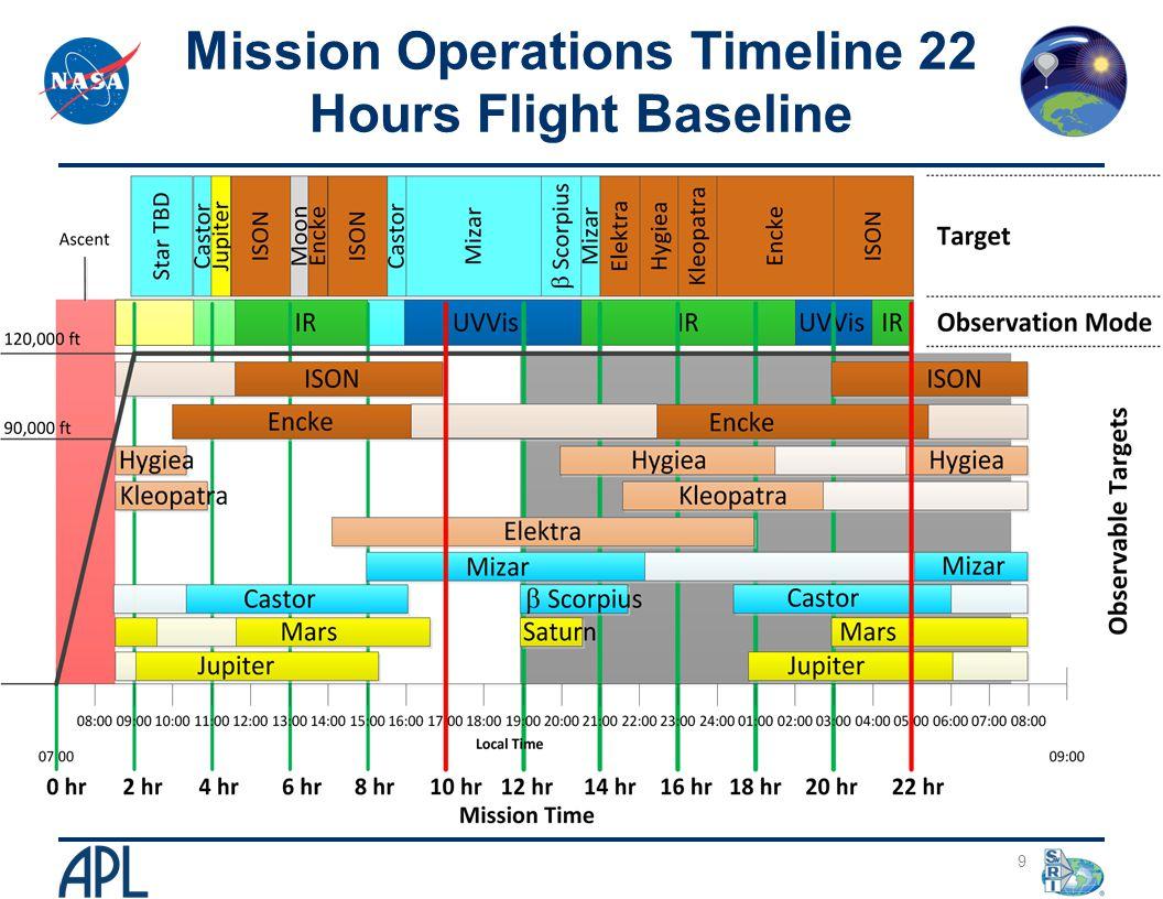 Mission Operations Timeline 22 Hours Flight Baseline 9
