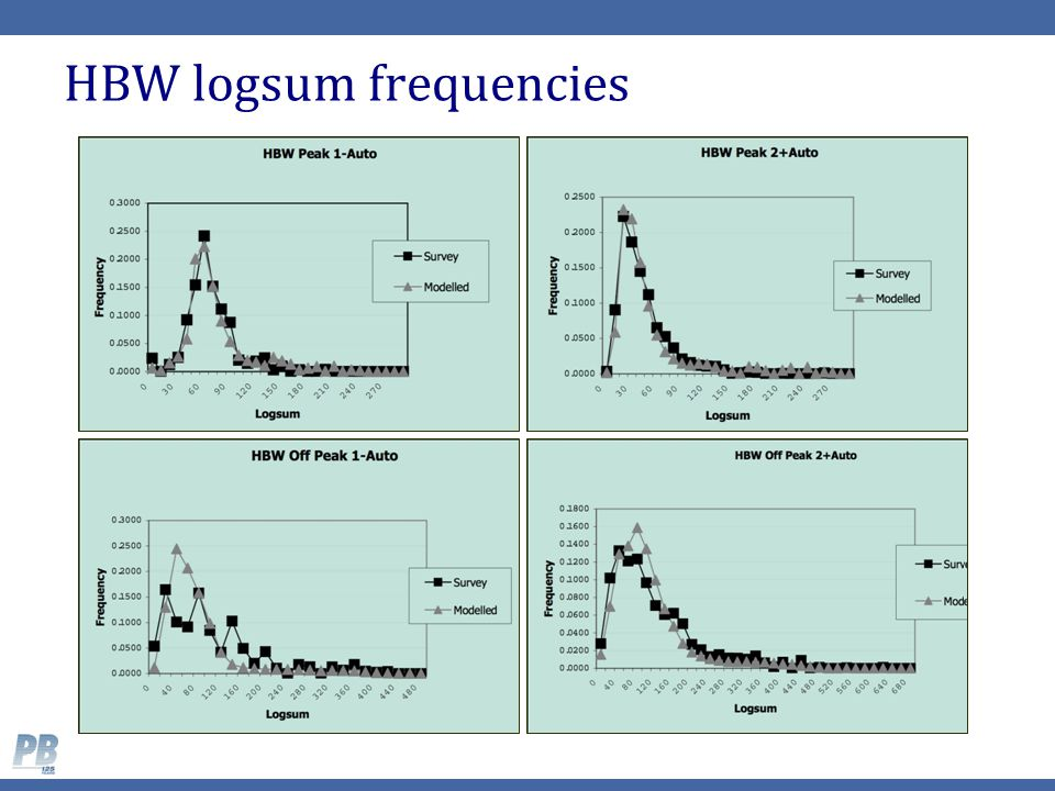 HBW logsum frequencies