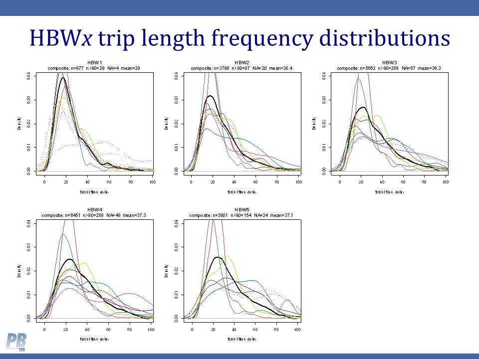 HBWx trip length frequency distributions