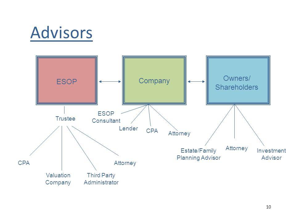 Advisors ESOP Company Owners/ Shareholders CPA Valuation Company Third Party Administrator Attorney ESOP Consultant Lender CPA Attorney Estate/Family Planning Advisor Attorney Investment Advisor Trustee 10