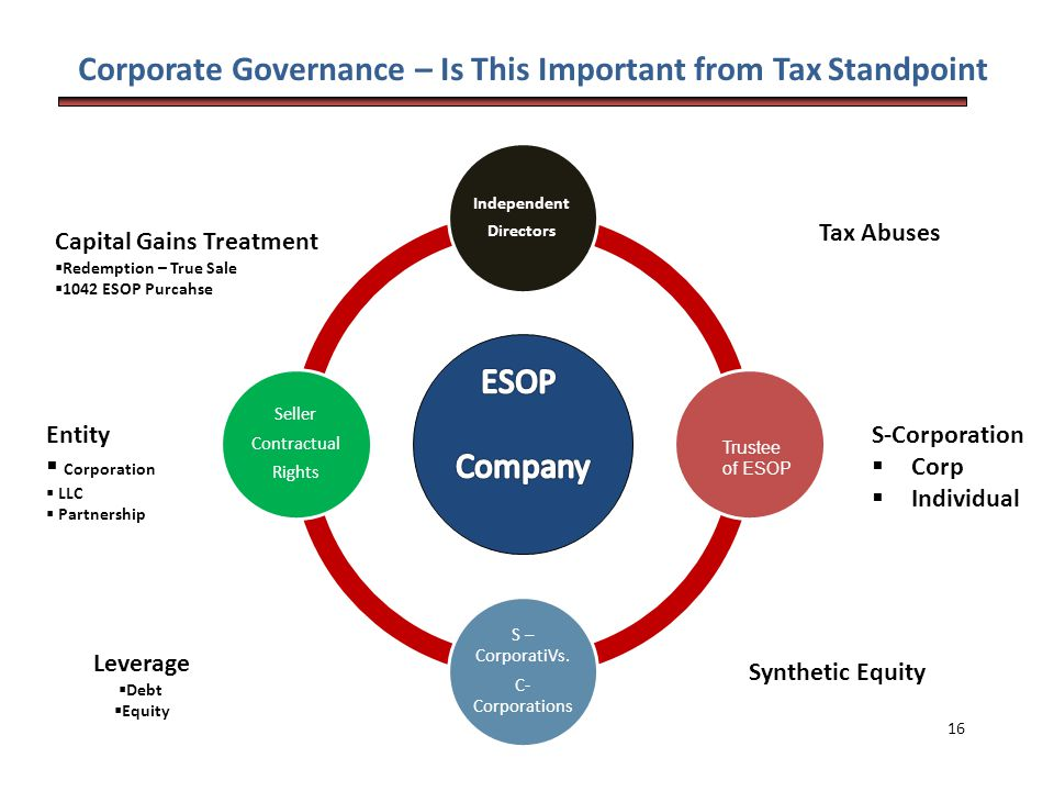 Corporate Governance – Is This Important from Tax Standpoint Family Assets Independent Directors S – CorporatiVs.