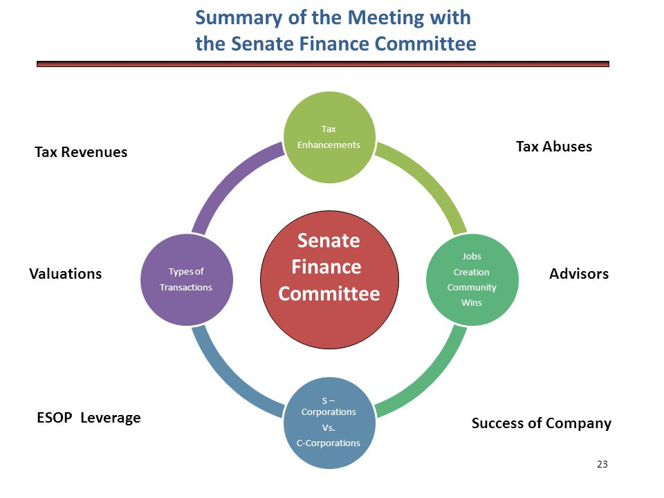 Summary of the Meeting with the Senate Finance Committee Family Assets Tax Enhancements Jobs Creation Community Wins S – Corporations Vs.