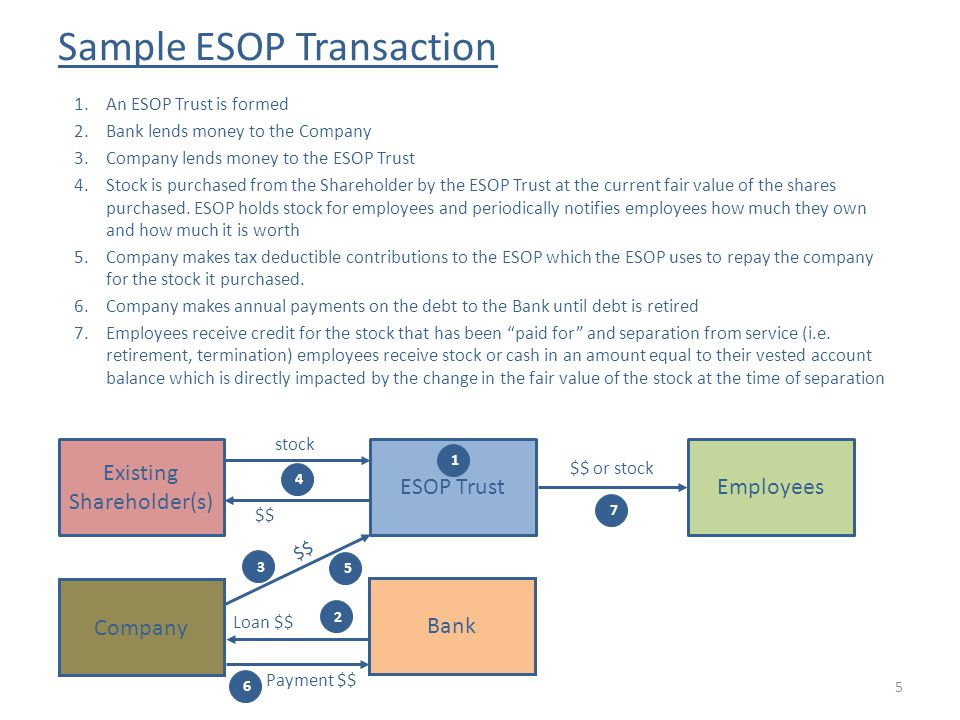 Sample ESOP Transaction 1.An ESOP Trust is formed 2.Bank lends money to the Company 3.Company lends money to the ESOP Trust 4.Stock is purchased from the Shareholder by the ESOP Trust at the current fair value of the shares purchased.