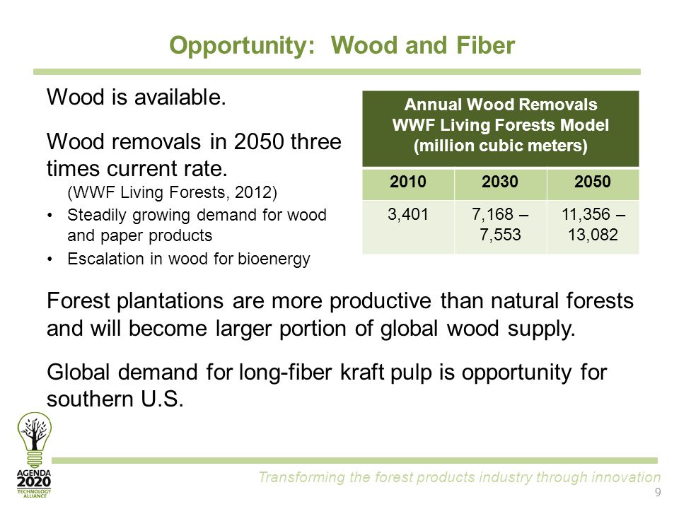 Transforming the forest products industry through innovation Opportunity: Wood and Fiber 9 Wood is available. Wood removals in 2050 three times curren