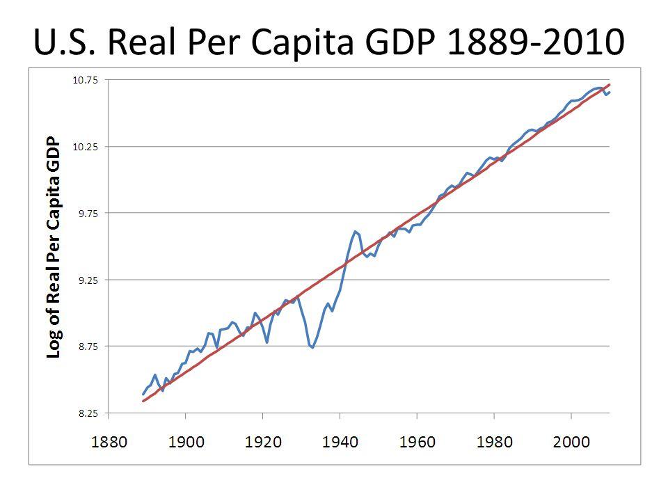 U.S. Real Per Capita GDP 1889-2010