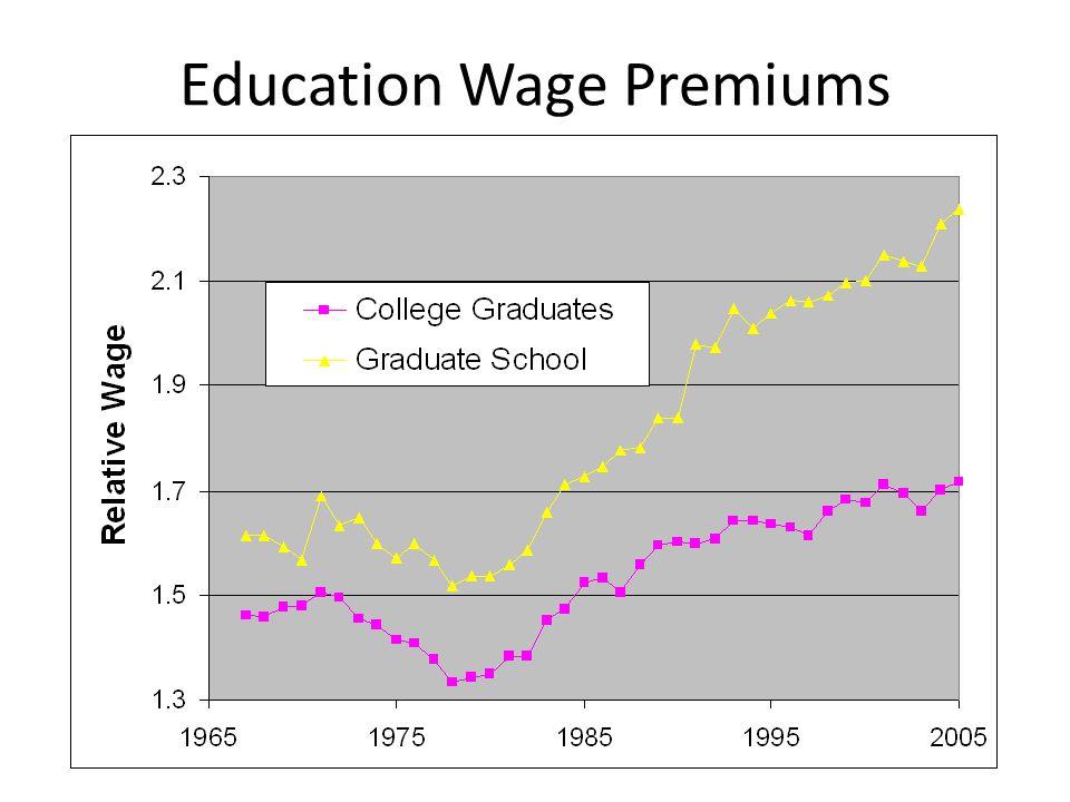 Education Premiums by Gender