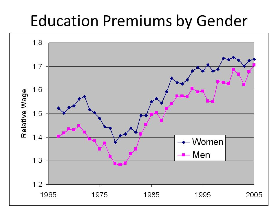 Education Premiums by Race