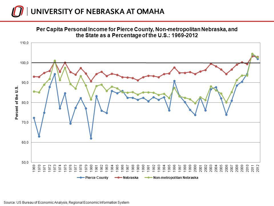 Source: US Bureau of Economic Analysis, Regional Economic Information System