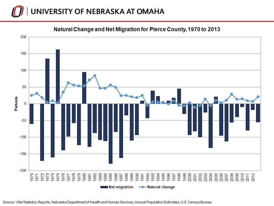 Source: Vital Statistics Reports, Nebraska Department of Health and Human Services; Annual Population Estimates, U.S.