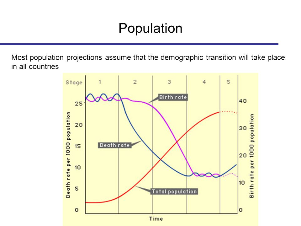 Population Most population projections assume that the demographic transition will take place in all countries