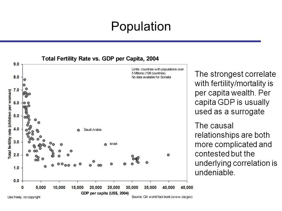 Population The strongest correlate with fertility/mortality is per capita wealth.