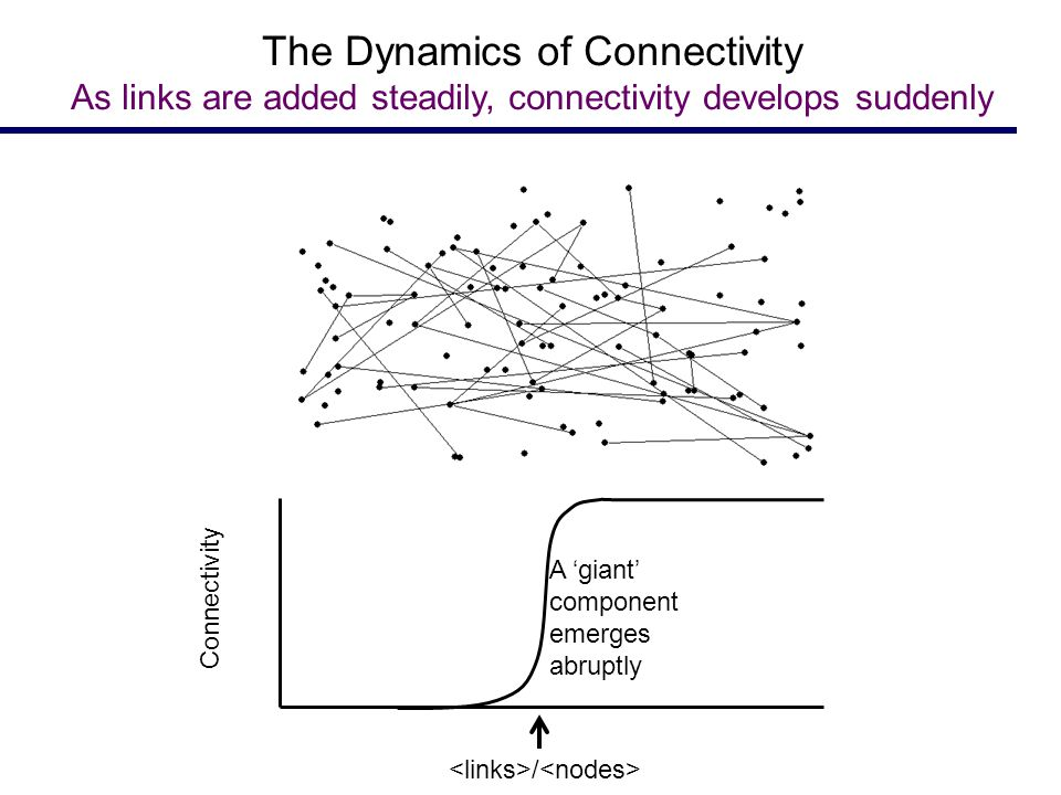 Connectivity / A 'giant' component emerges abruptly The Dynamics of Connectivity As links are added steadily, connectivity develops suddenly