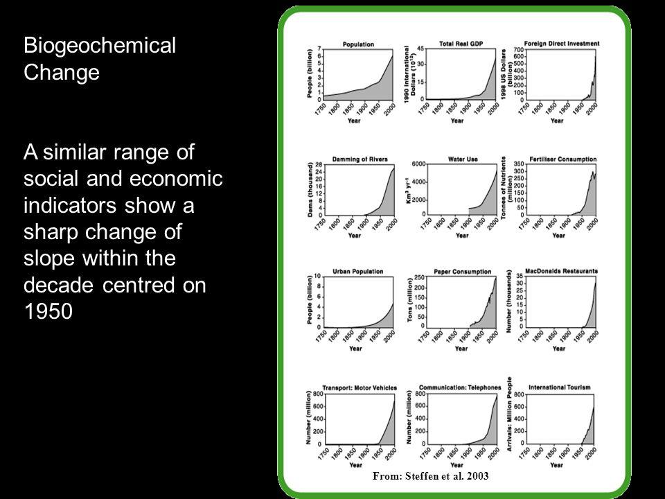 From: Steffen et al.