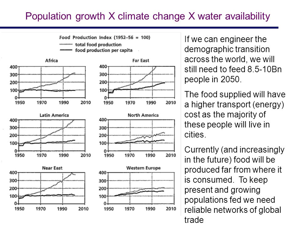 Population growth X climate change X water availability If we can engineer the demographic transition across the world, we will still need to feed 8.5-10Bn people in 2050.