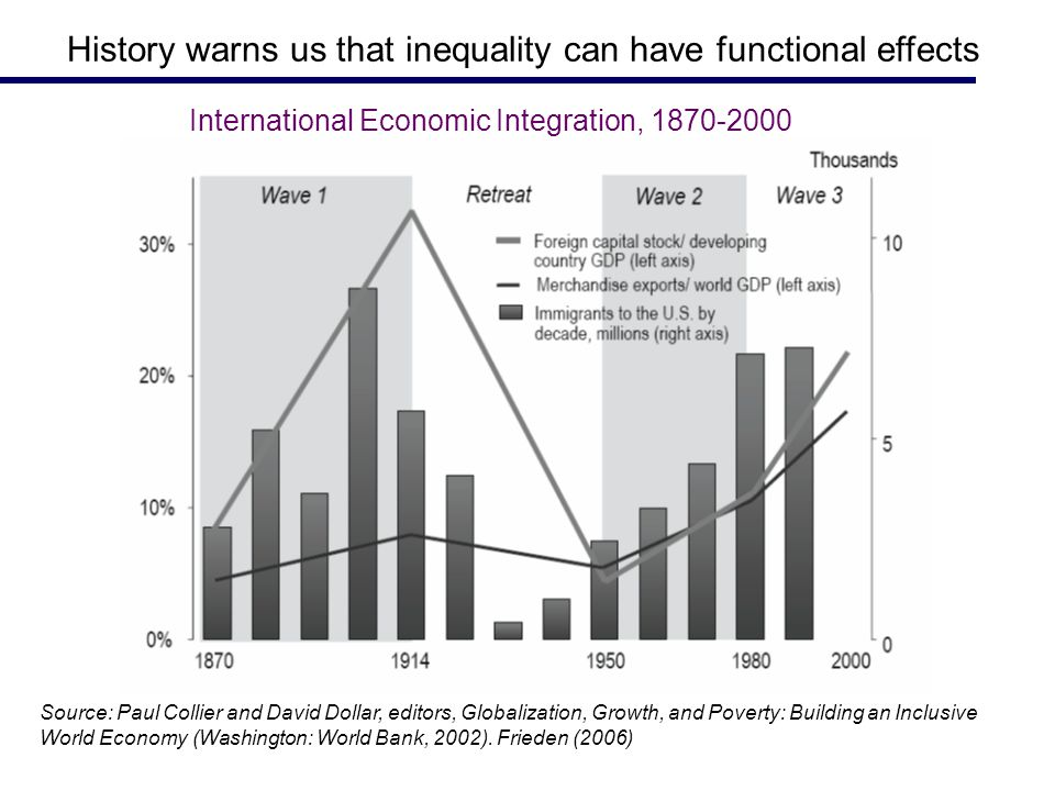 History warns us that inequality can have functional effects Source: Paul Collier and David Dollar, editors, Globalization, Growth, and Poverty: Building an Inclusive World Economy (Washington: World Bank, 2002).