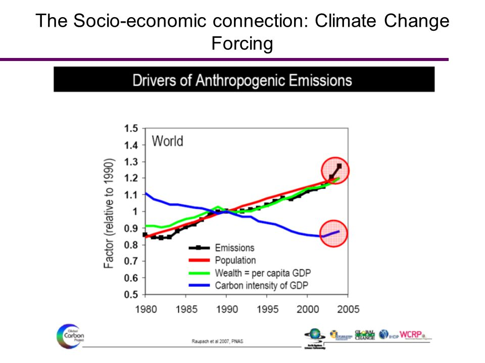 The Socio-economic connection: Climate Change Forcing
