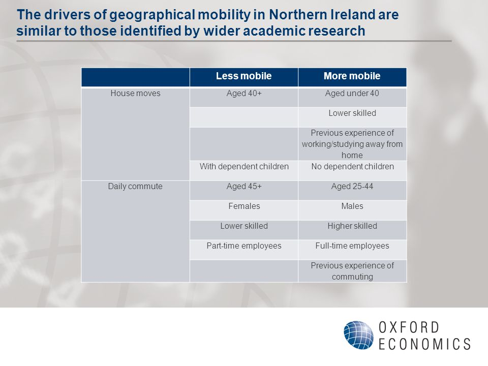 The drivers of geographical mobility in Northern Ireland are similar to those identified by wider academic research Less mobileMore mobile House moves Aged 40+Aged under 40 Lower skilled Previous experience of working/studying away from home With dependent childrenNo dependent children Daily commute Aged 45+Aged 25-44 FemalesMales Lower skilledHigher skilled Part-time employeesFull-time employees Previous experience of commuting