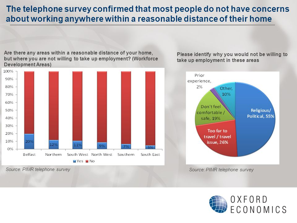 The telephone survey confirmed that most people do not have concerns about working anywhere within a reasonable distance of their home Are there any areas within a reasonable distance of your home, but where you are not willing to take up employment.