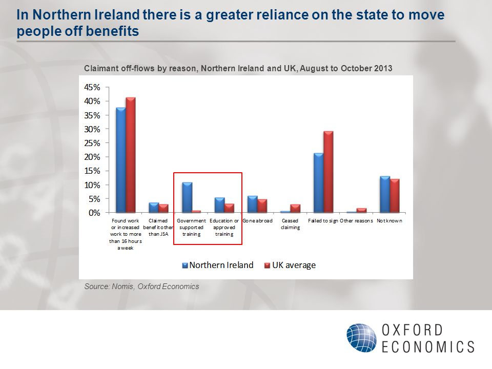 In Northern Ireland there is a greater reliance on the state to move people off benefits Claimant off-flows by reason, Northern Ireland and UK, August to October 2013 Source: Nomis, Oxford Economics