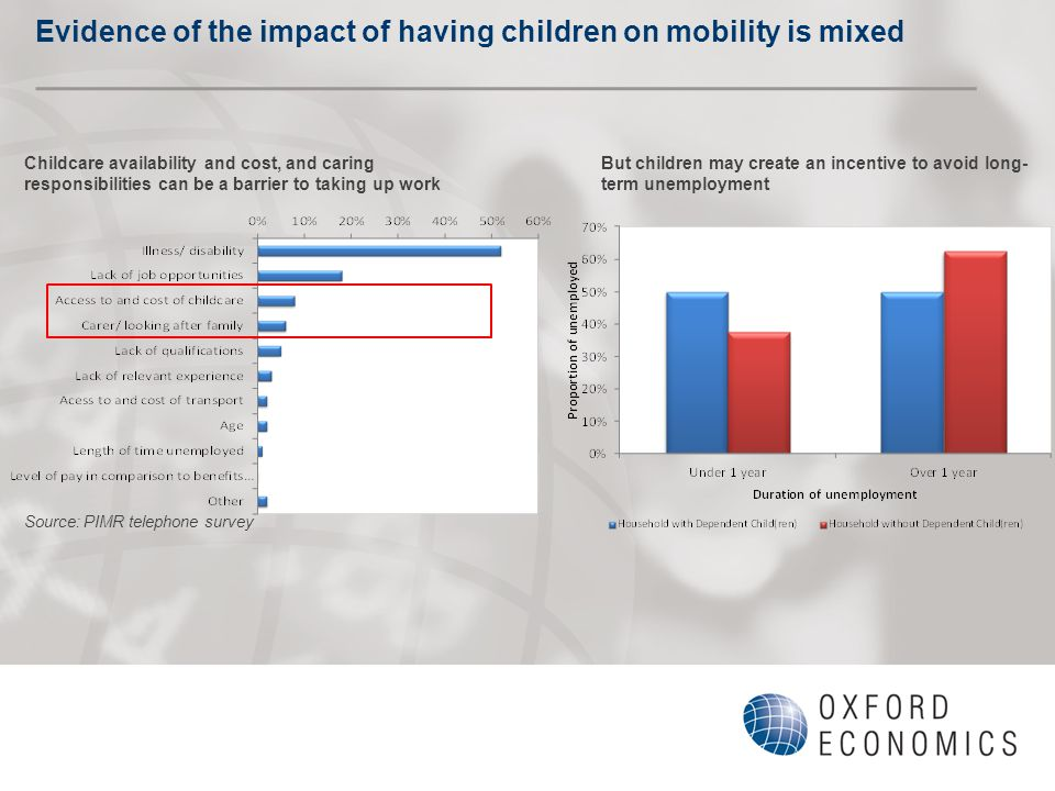 Evidence of the impact of having children on mobility is mixed Childcare availability and cost, and caring responsibilities can be a barrier to taking up work Source: PIMR telephone survey But children may create an incentive to avoid long- term unemployment