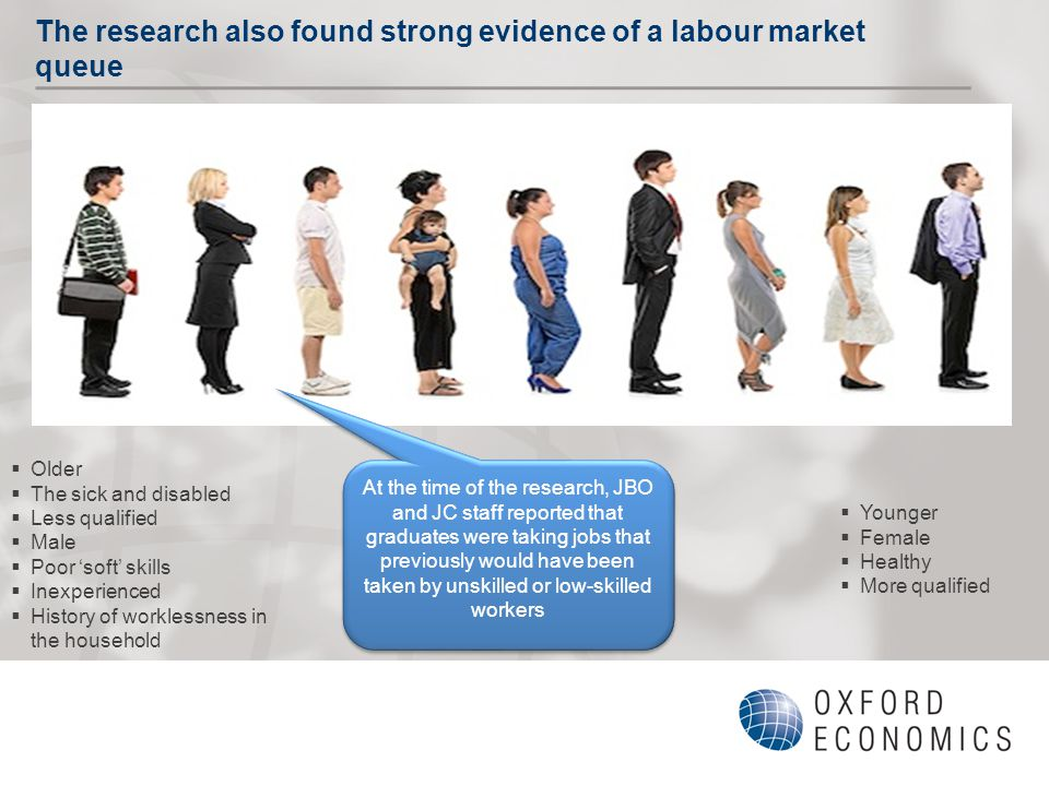 The research also found strong evidence of a labour market queue  Older  The sick and disabled  Less qualified  Male  Poor 'soft' skills  Inexperienced  History of worklessness in the household  Younger  Female  Healthy  More qualified At the time of the research, JBO and JC staff reported that graduates were taking jobs that previously would have been taken by unskilled or low-skilled workers