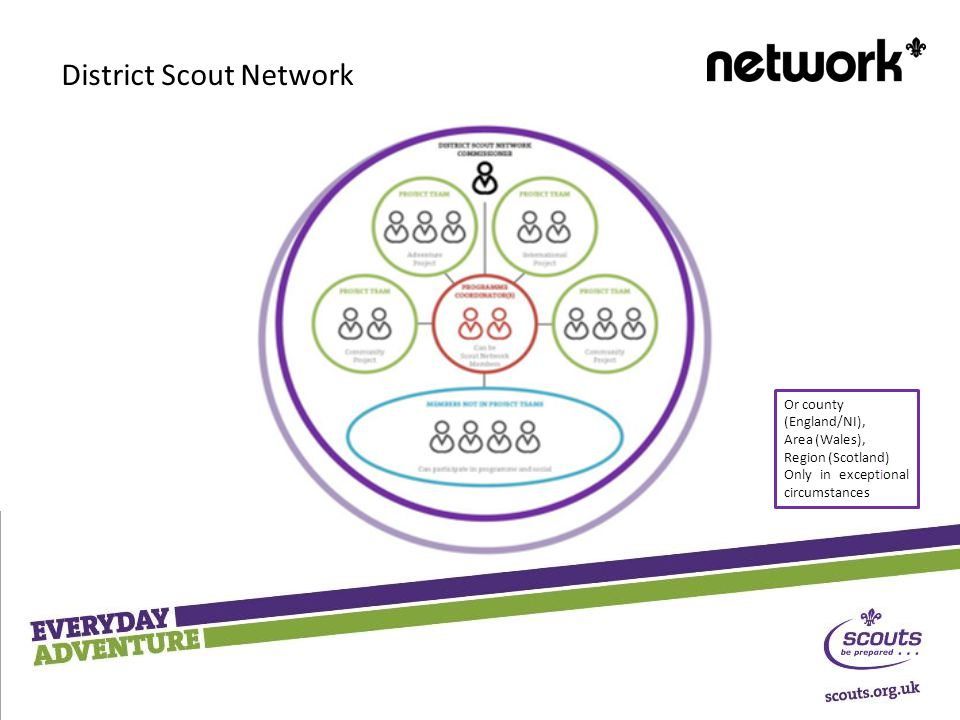 District Scout Network Or county (England/NI), Area (Wales), Region (Scotland) Only in exceptional circumstances