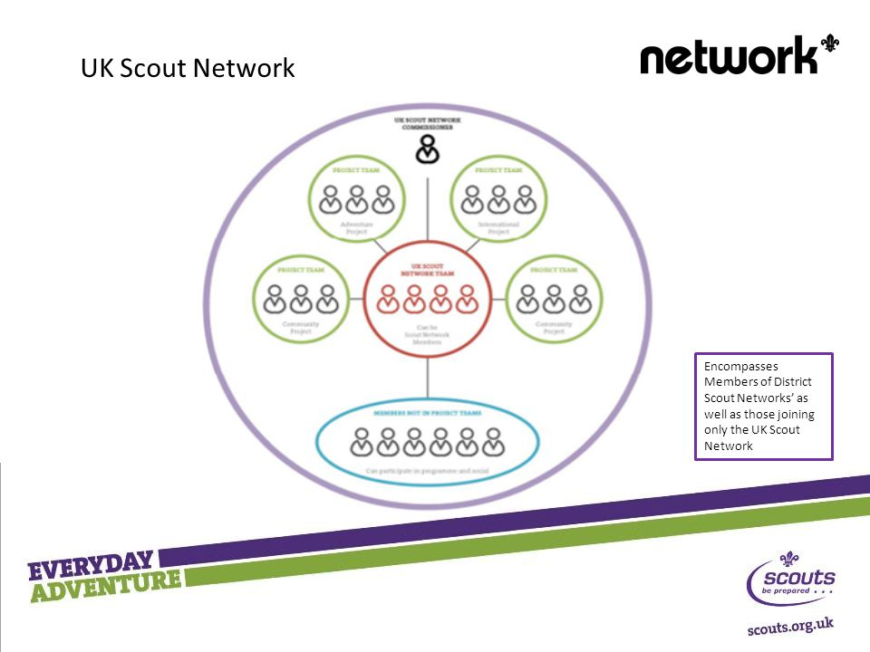 Encompasses Members of District Scout Networks' as well as those joining only the UK Scout Network UK Scout Network