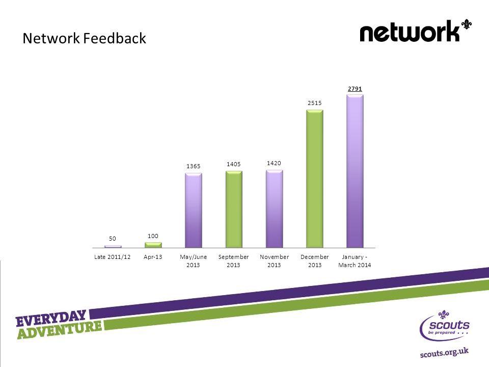 Network Feedback