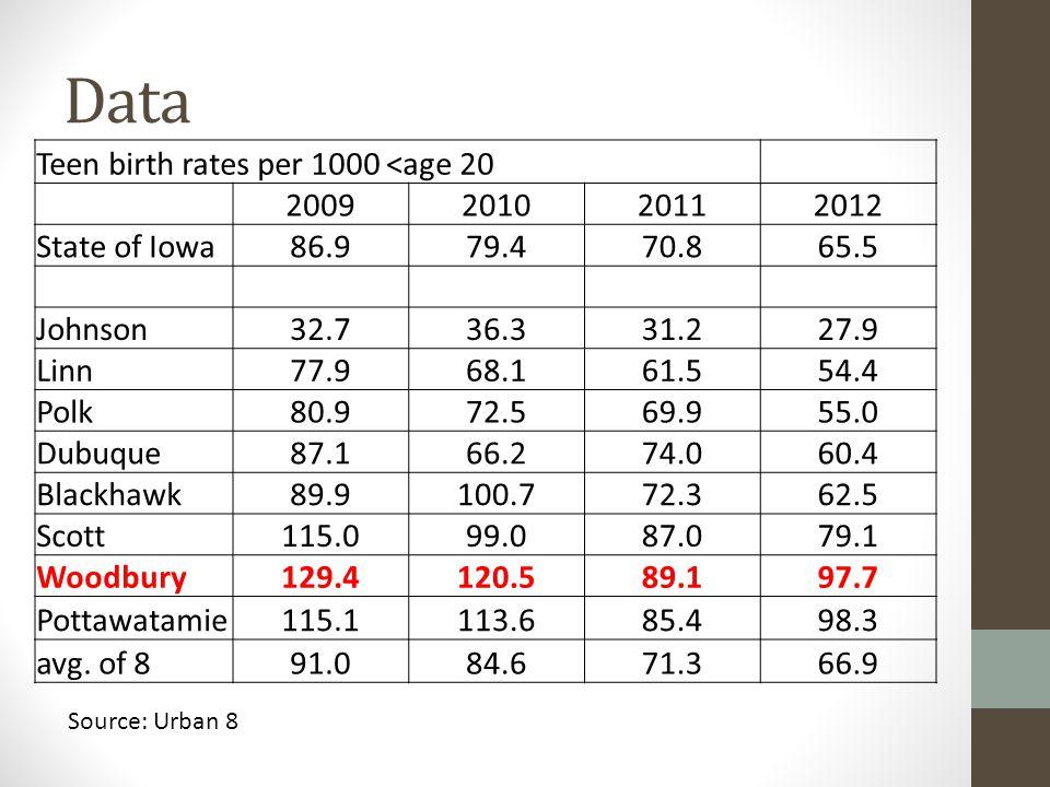 Data Teen birth rates per 1000 <age 20 2009201020112012 State of Iowa86.979.470.865.5 Johnson32.736.331.227.9 Linn77.968.161.554.4 Polk80.972.569.955.0 Dubuque87.166.274.060.4 Blackhawk89.9100.772.362.5 Scott115.099.087.079.1 Woodbury129.4120.589.197.7 Pottawatamie115.1113.685.498.3 avg.