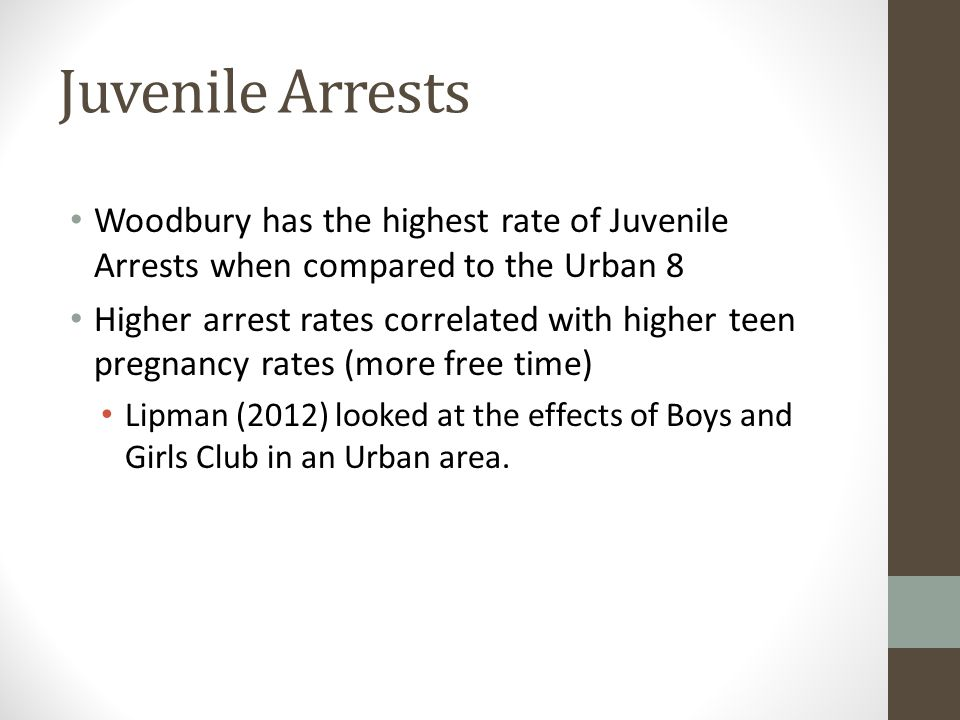 Juvenile Arrests Woodbury has the highest rate of Juvenile Arrests when compared to the Urban 8 Higher arrest rates correlated with higher teen pregnancy rates (more free time) Lipman (2012) looked at the effects of Boys and Girls Club in an Urban area.