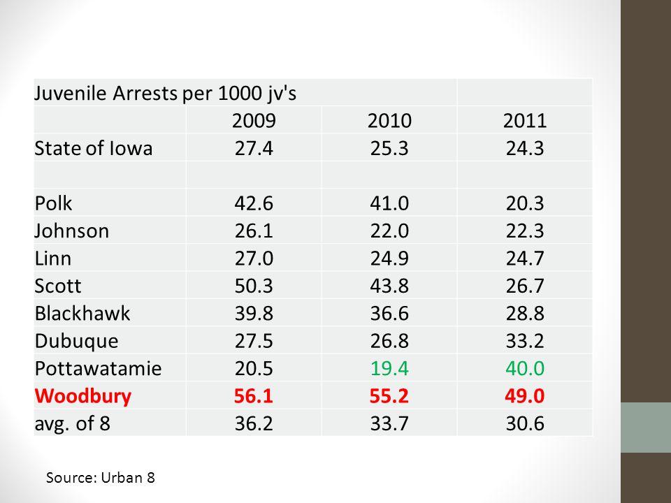 Juvenile Arrests per 1000 jv s 200920102011 State of Iowa27.425.324.3 Polk42.641.020.3 Johnson26.122.022.3 Linn27.024.924.7 Scott50.343.826.7 Blackhawk39.836.628.8 Dubuque27.526.833.2 Pottawatamie20.519.440.0 Woodbury56.155.249.0 avg.