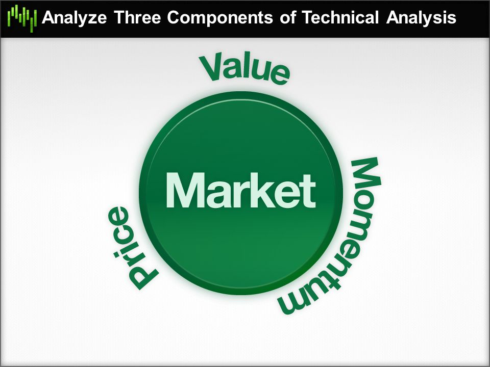 Analyze Three Components of Technical Analysis