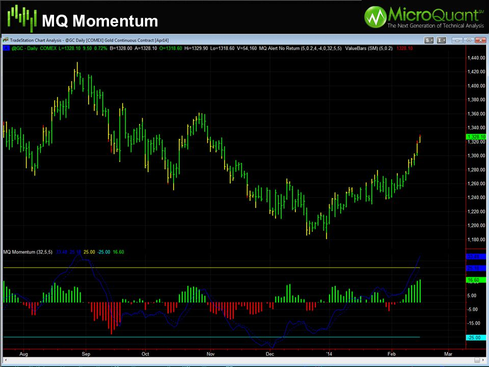 MQ Momentum Specifications of Natural Gas Moves in $10.00 per tick intervals Volatility Adjustment: Trade 2 contracts of Nat Gas for every 1 Crude Oil