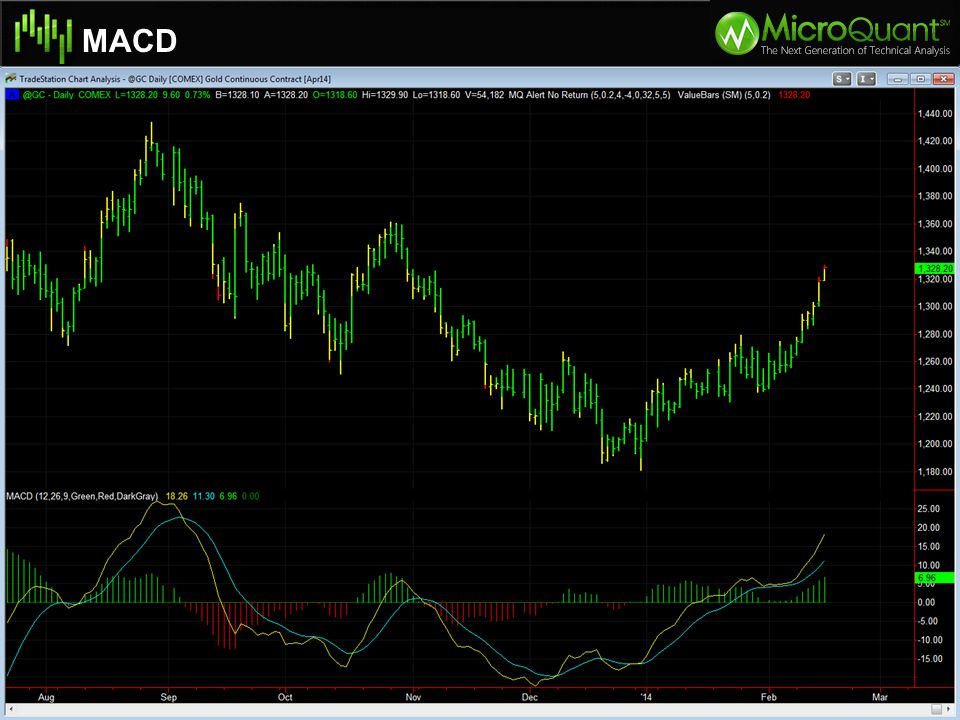 MACD Specifications of Natural Gas Moves in $10.00 per tick intervals Volatility Adjustment: Trade 2 contracts of Nat Gas for every 1 Crude Oil (Volat