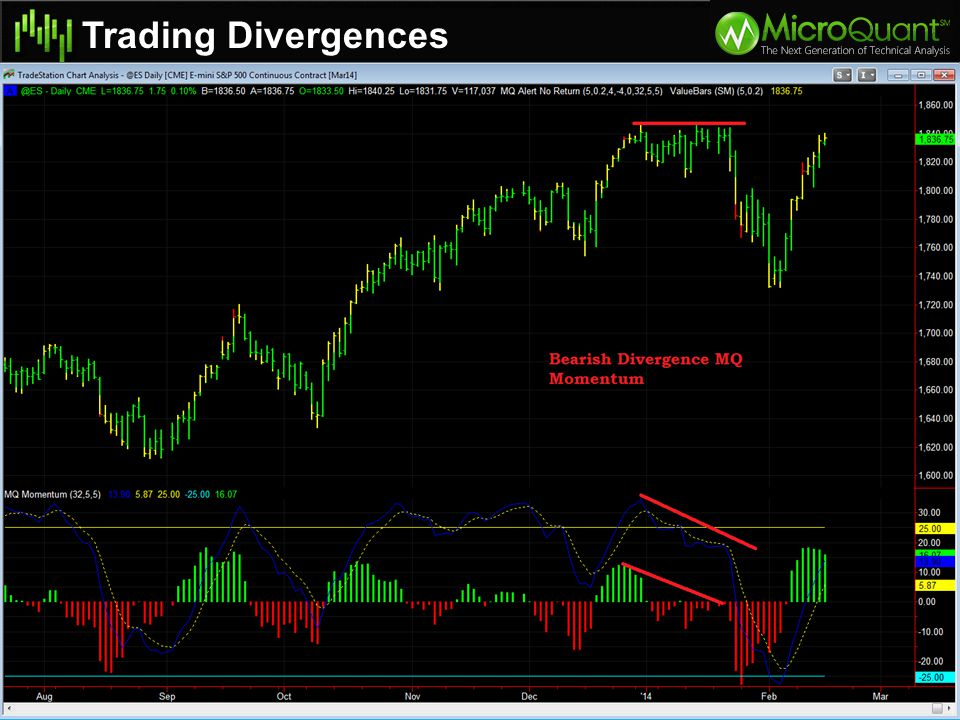 Trading Divergences You can trade divergences on both the MQ Momentum and the MACD MQ Momentum will identify smaller divergences as well as large dive