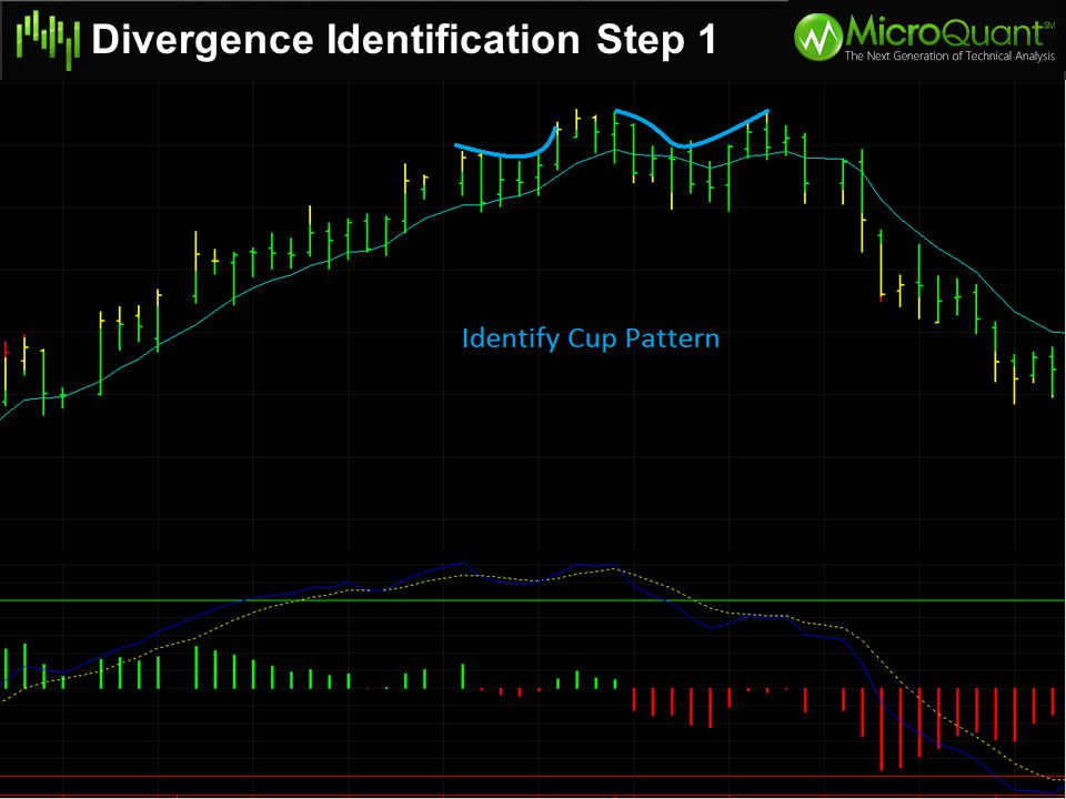 Divergence Identification Step 1 Higher High Prices with Lower High Indicator
